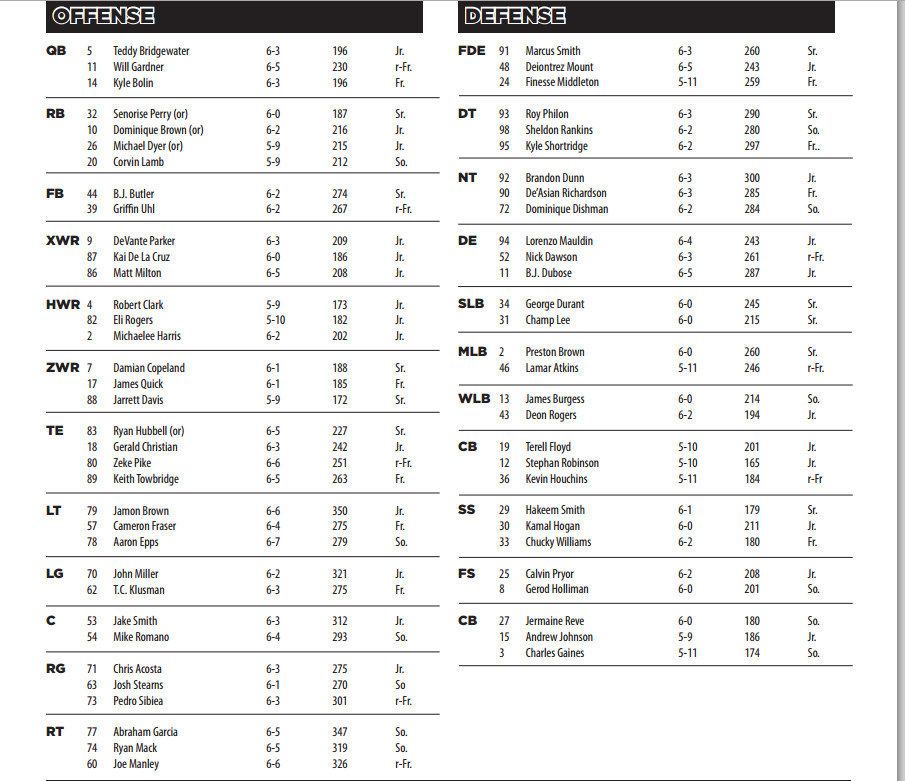 Offensive Depth Chart Template Football Florida State Look Bookeyes Co